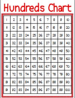Chart clipart hundred