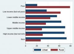 Phillipines clipart socioeconomic status