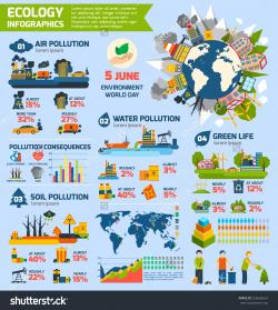Pollution clipart water and soil