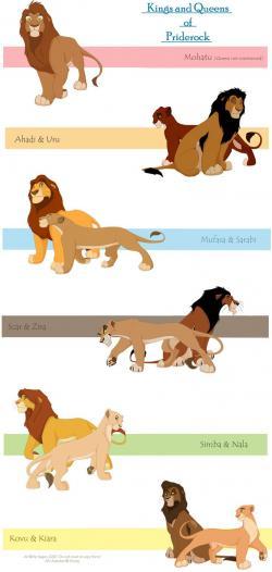 Mufasa clipart pride rock