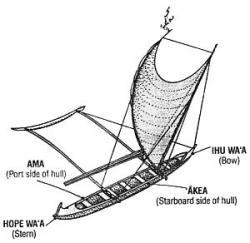 Drawn boat