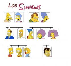 The Simpsons clipart family tree