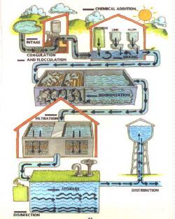 Sream clipart water treatment plant
