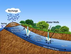 Underground clipart aquifer