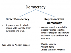 United States clipart direct democracy