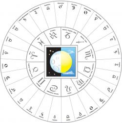 Zodiac clipart astrology chart